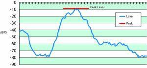 Figure 1a — Peak level measurement.