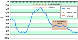 Figure 1b – Adjusting overall level based on  peak level may make some parts of the program too quiet.