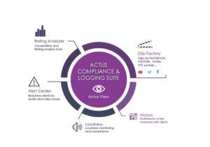 Actus Compliance and Logging Diagram